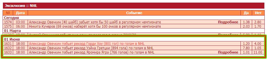 Эксклюзивные ставки на НХЛ