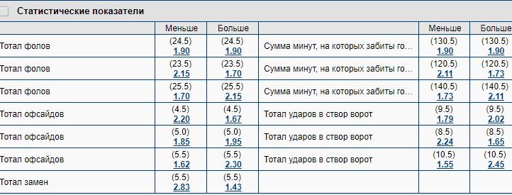 Дополнительные показатели статистики в БК