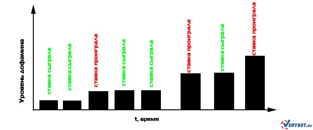 Игровая зависимость и дофамин