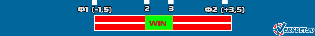 Схема ставок на коридор с Ф1 (-1,5) и Ф2 (+3,5)