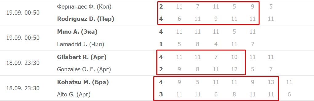 Ставки на тотал больше 18,5 в настольном теннисе