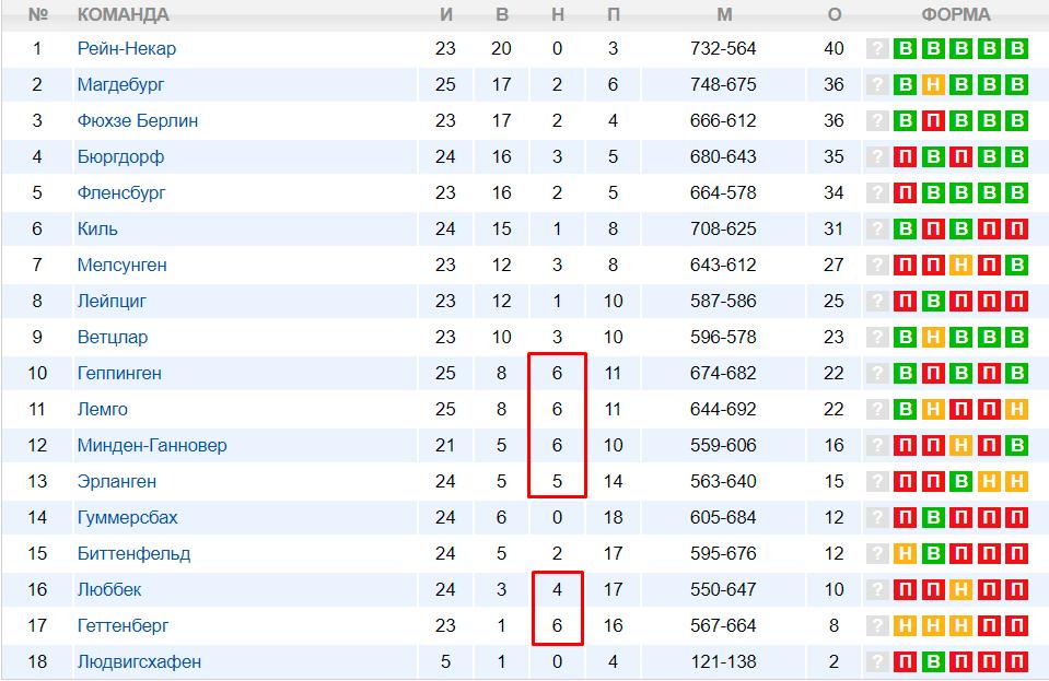 Статистика ничьих в гандболе