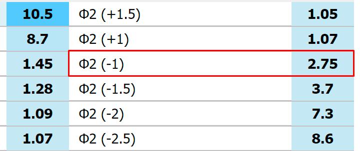 Ф2 (-1)