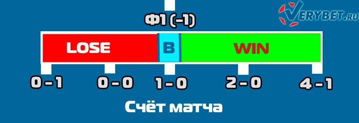расчёты форы 1 (-1) в футболе
