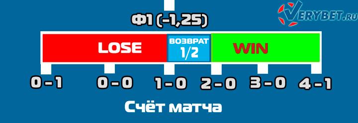 Азиатская фора 1 (-1,25) в футболе
