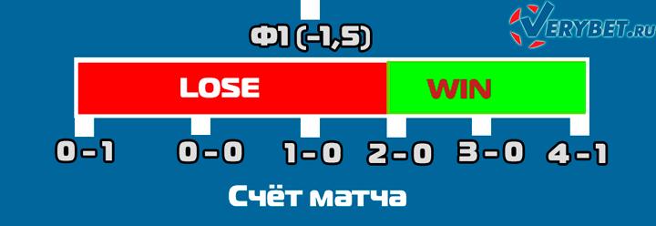 Расчёт форы -1,5 в футболе