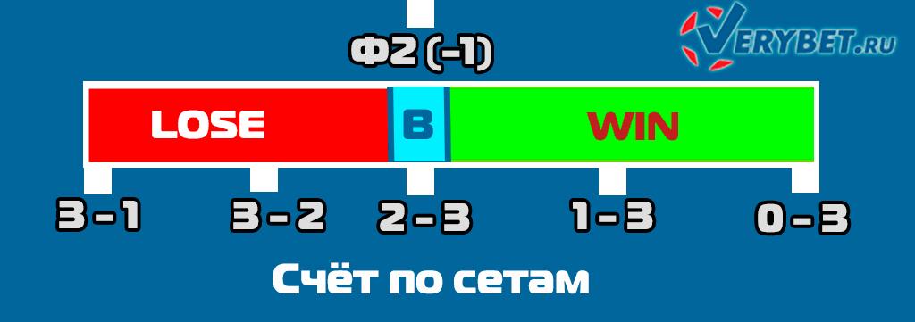 Схема расчёта ставки Ф2 (-1) в волейболе.