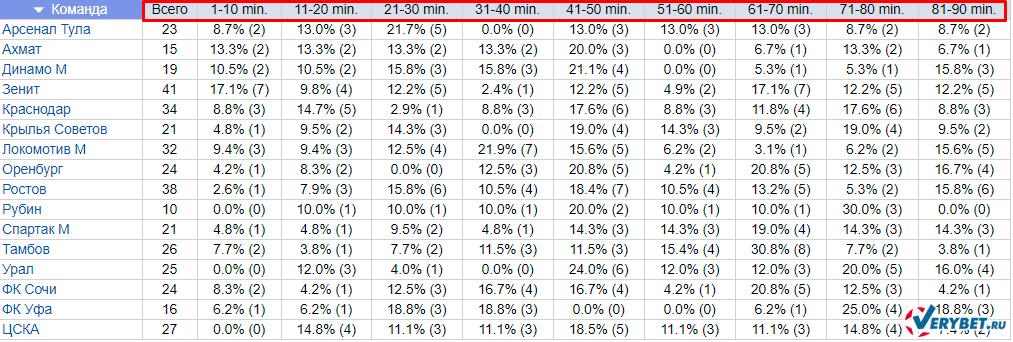 Таблица голов за интервал времени 10 минут