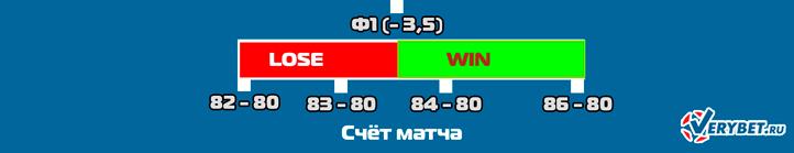 Схема расчёта минусовой форы в баскетболе