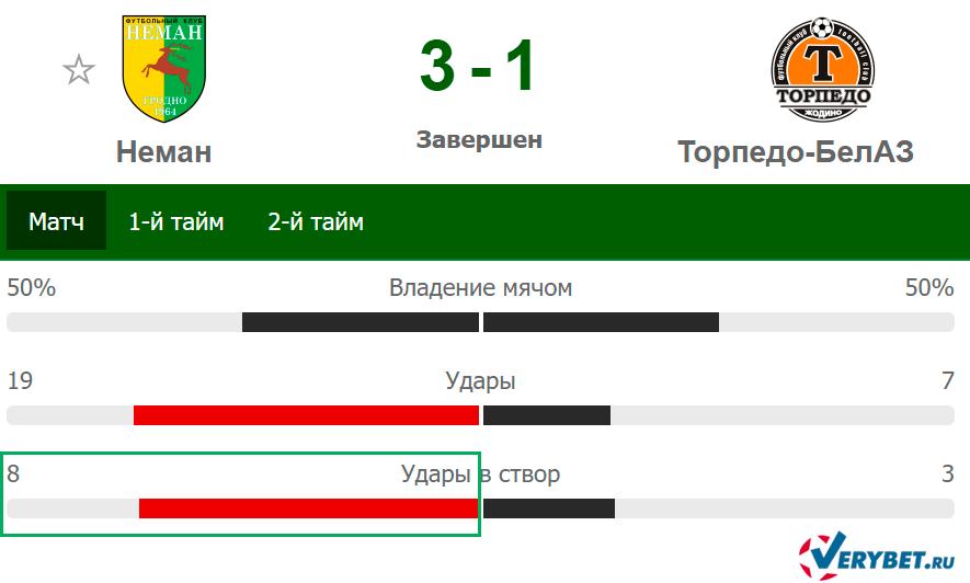 Удары в створ фаворита высшей лиги Беларуси