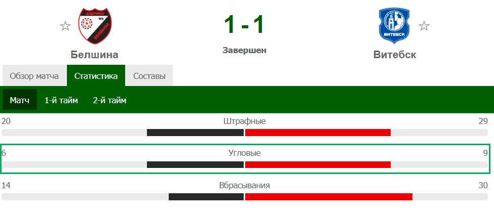 Большое число угловых в чемпионате Беларуси