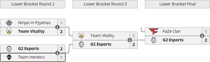Тотал больше 2,5 по картам в нижней сетке турниров CS: GO