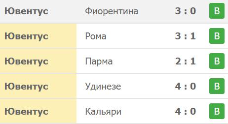 Тотал голов в матчах с ФК Ювентус