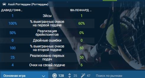 Статистика теннисного матча в БК 1хставка