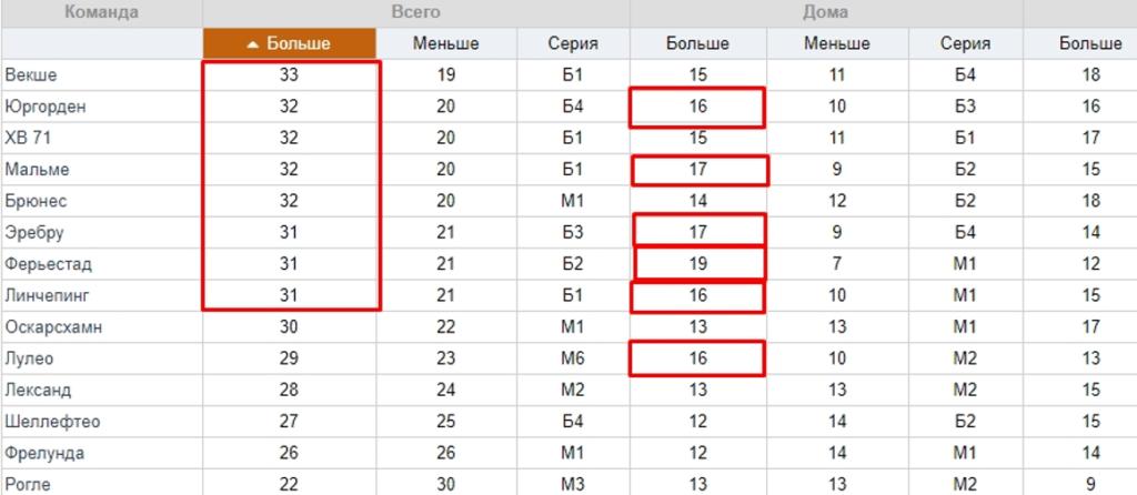 команды с тоталом больше 1.5 в третьем периоде