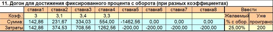 Примеры ставок по догону для стратегии ничьи в периоде
