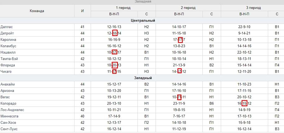 Статистика ничьих в периодах у команд НХЛ