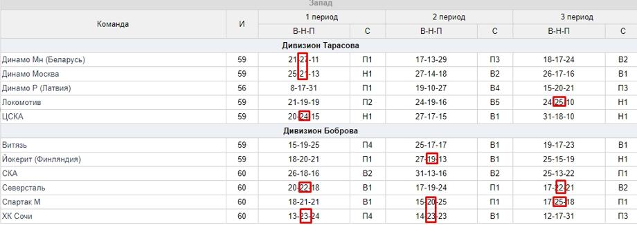 Статистика ничьих в периодах КХЛ