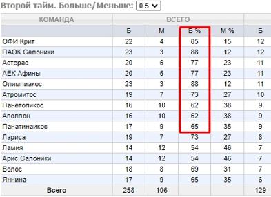 Статистика для ТБ 0.5